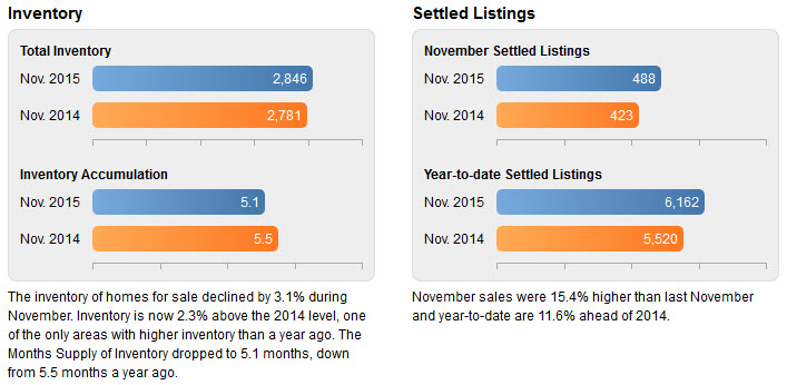 chester county pa real estate market trends november